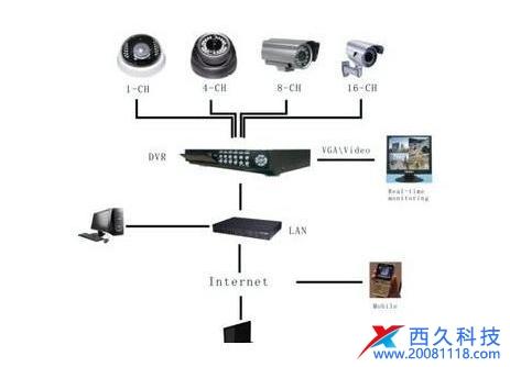 监控安防系统网络信息安全计划方案